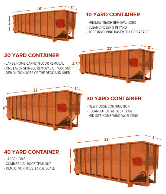 Edisto Island Dumpster Sizes